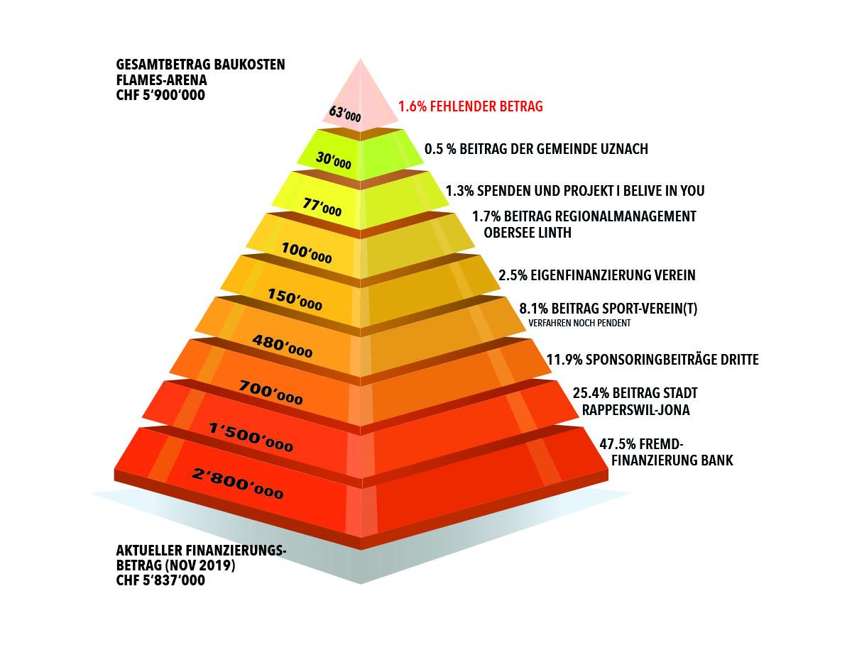 Flames-Arena Finanzierungspyramide